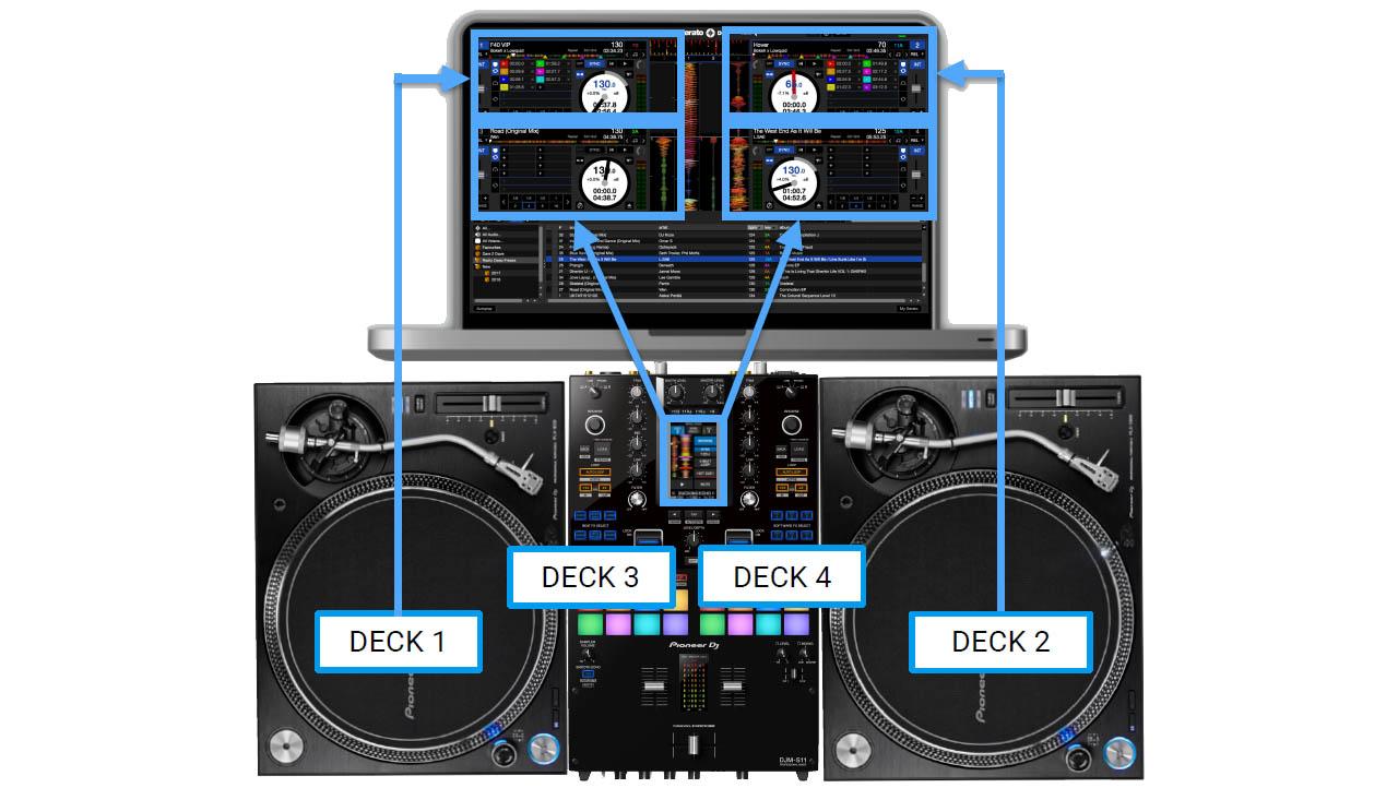 Pioneer DJ - DJM-S11 / Deck 3-4 Modus